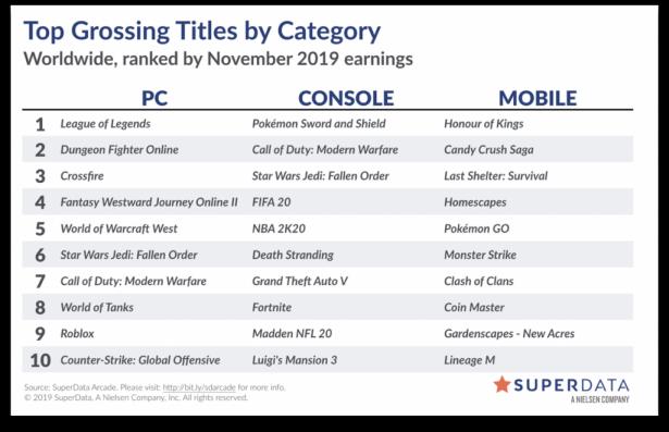 World of Warcraft занял 5 место списка самых доходных игр для ПК в ноябре 2019