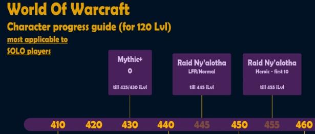 Наглядная таблица прогресса уровня предметов в обновлении 8.3